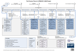 The process flow of a PRINCE2 Project